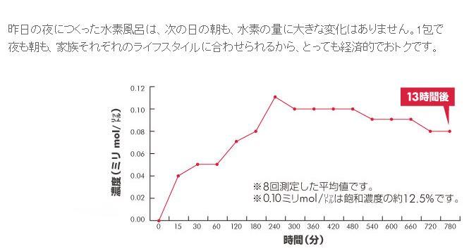 私の水素風呂グラフ