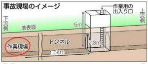 山口トンネル一酸化炭素中毒