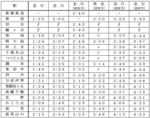 京王線時刻表